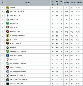 Fútbol y Tablón con la tabla de promedios de la Primera B Nacional. Esta temporada descienden 2 equipos y ascienden 4. 2 de B Metropolitana y 2 de Argentino A. Click para agrandar imagen.