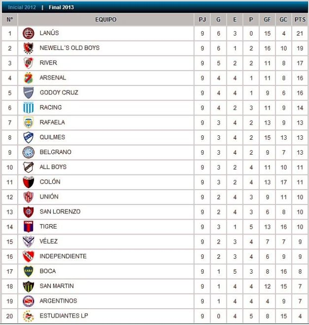 Fútbol y Tablón con la tabla de posiciones de Primera División.
